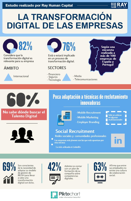 transformacion digital empresas-infografia
